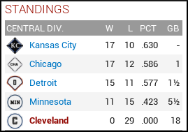 Month 1 - AL Central standings