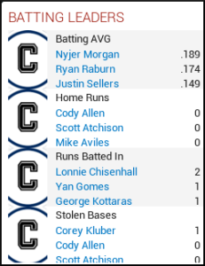 Month 1 - Batting leaders