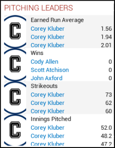 Month 1 - Pitching leaders