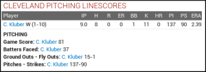 Win 1 - Kluber linescore